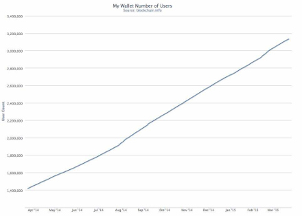 bitcoin users growth