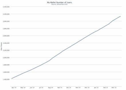 bitcoin users growth